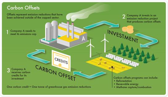 Carbon emission trading - Wikipedia