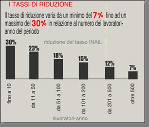 Riduzione del tasso INAIL